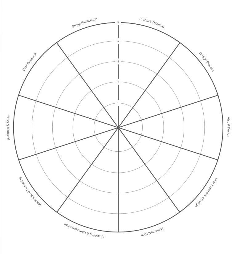 Empty radar chart displaying the thoughtbot designer expectations